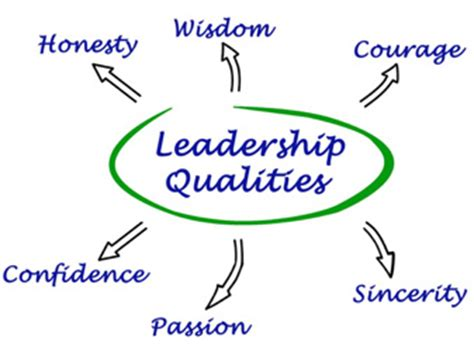 Good leader characteristics essay
